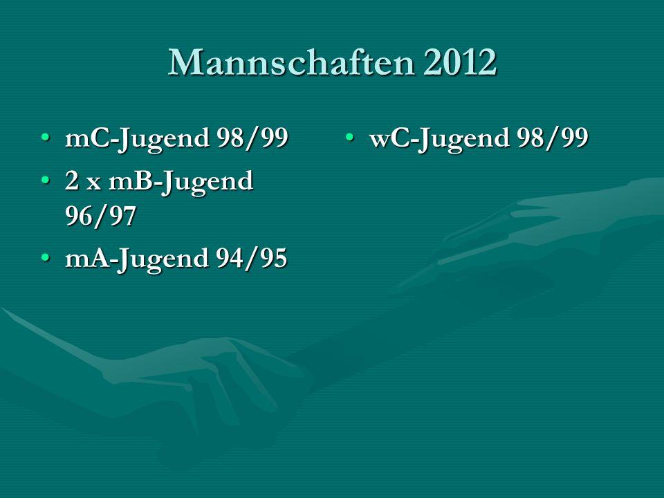 Mannschaften 2012 mC-Jugend 98/99mC-Jugend 98/99 2 x mB-Jugend 96/972 x mB-Jugend 96/97 mA-Jugend 94/95mA-Jugend 94/95 wC-Jugend 98/99