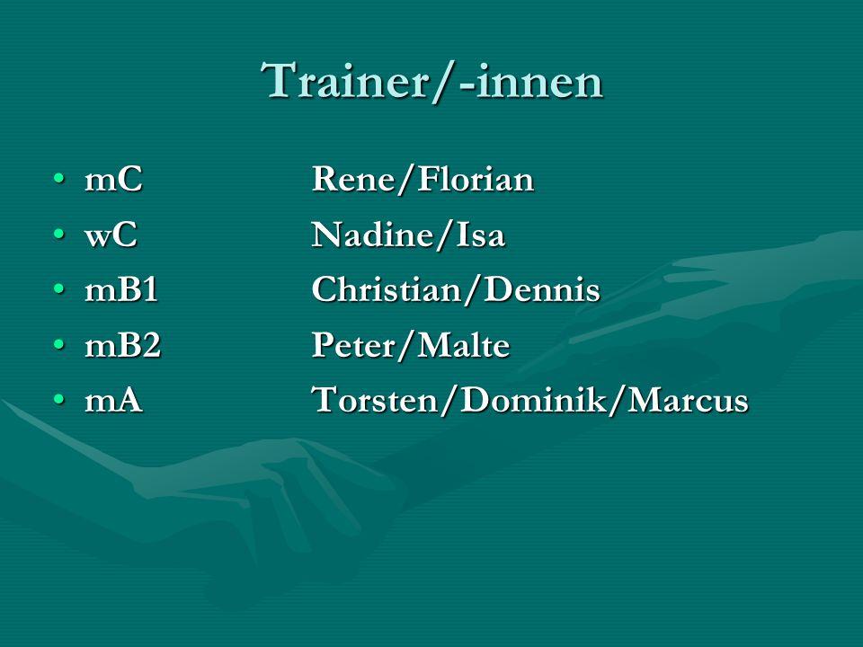 Trainer/-innen mCRene/FlorianmCRene/Florian wCNadine/IsawCNadine/Isa mB1Christian/DennismB1Christian/Dennis mB2Peter/MaltemB2Peter/Malte mATorsten/Dominik/MarcusmATorsten/Dominik/Marcus