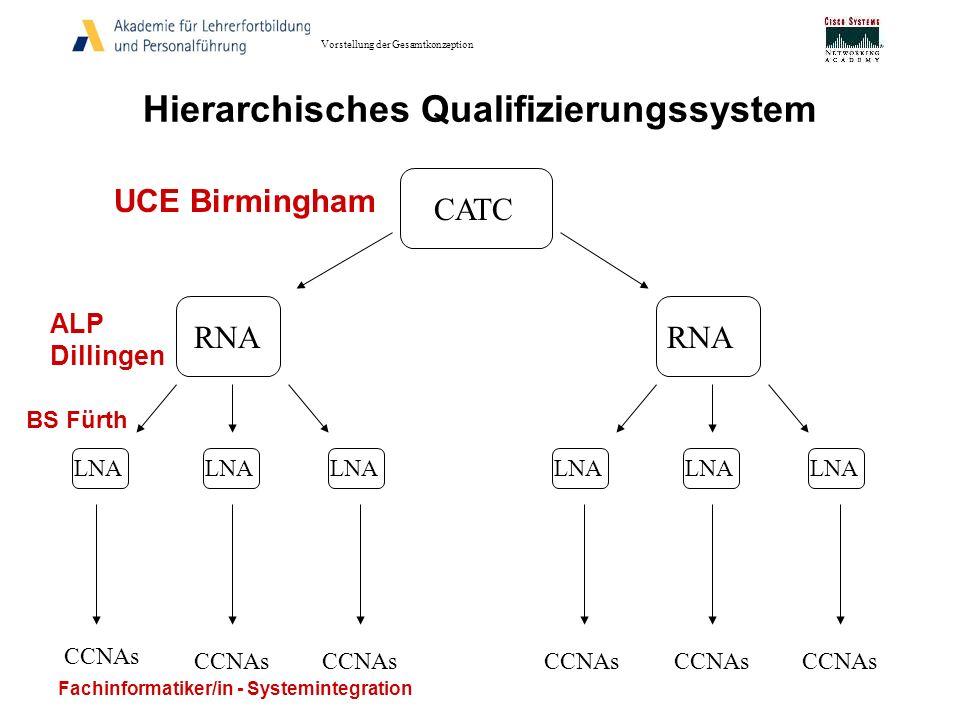 Hierarchisches Qualifizierungssystem CATC RNA LNA CCNAs RNA LNA CCNAs UCE Birmingham ALP Dillingen BS Fürth Fachinformatiker/in - Systemintegration Vo