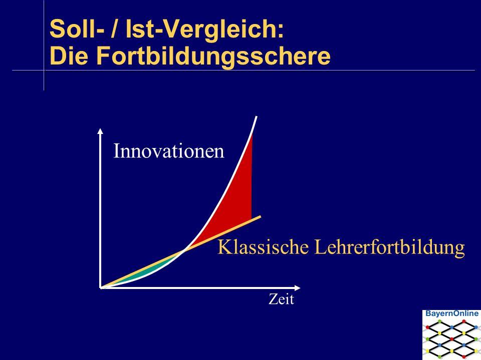 Soll- / Ist-Vergleich: Die Fortbildungsschere Klassische Lehrerfortbildung Innovationen Zeit