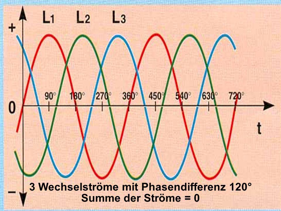 3 Wechselströme mit Phasendifferenz 120° Summe der Ströme = 0