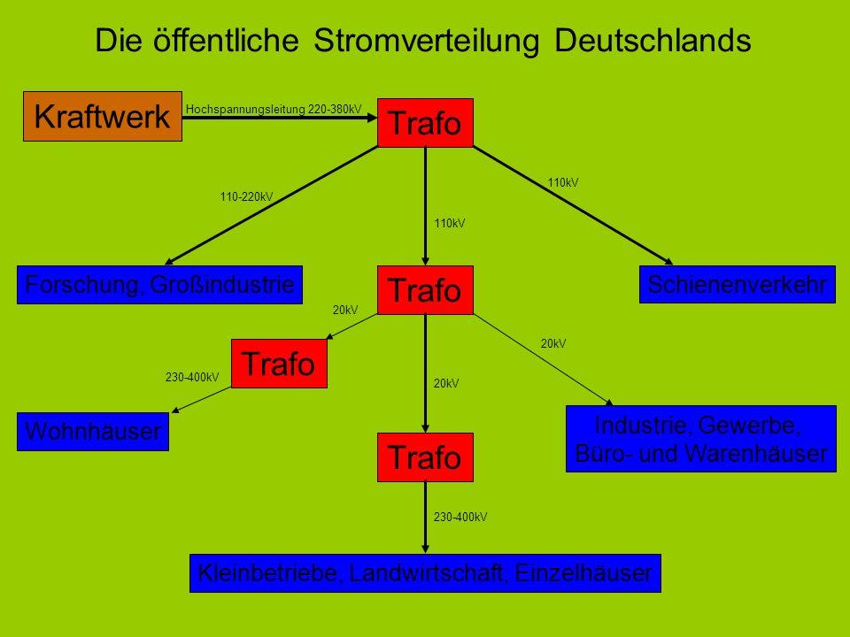Die öffentliche Stromverteilung Deutschlands Kraftwerk Hochspannungsleitung 220-380kV Trafo Forschung, Großindustrie 110-220kV Schienenverkehr 110kV T