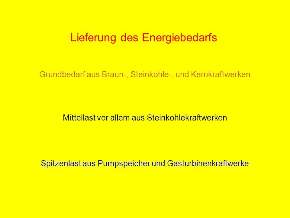 Lieferung des Energiebedarfs Grundbedarf aus Braun-, Steinkohle-, und Kernkraftwerken Mittellast vor allem aus Steinkohlekraftwerken Spitzenlast aus P