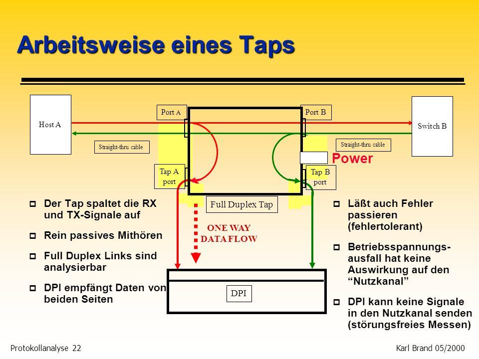 Protokollanalyse 22 Karl Brand 05/2000 Arbeitsweise eines Taps p Der Tap spaltet die RX und TX-Signale auf p Rein passives Mithören p Full Duplex Link