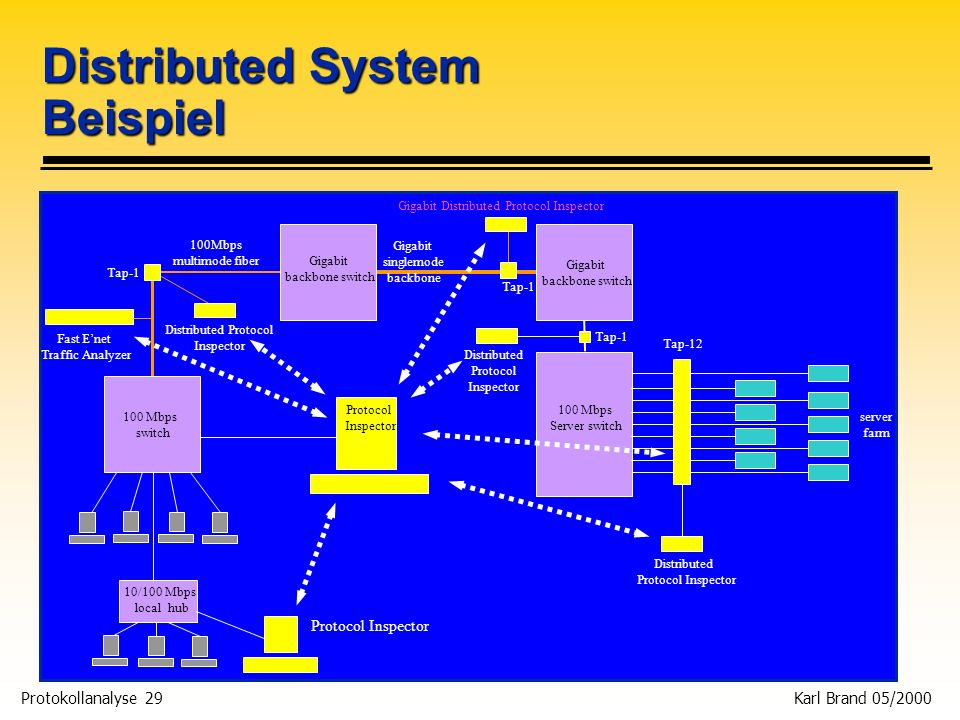 Protokollanalyse 29 Karl Brand 05/2000 Distributed System Beispiel Distributed Protocol Inspector Distributed Protocol Inspector Gigabit Distributed P