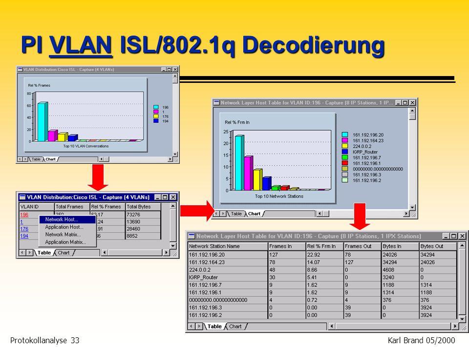 Protokollanalyse 33 Karl Brand 05/2000 PI VLAN ISL/802.1q Decodierung