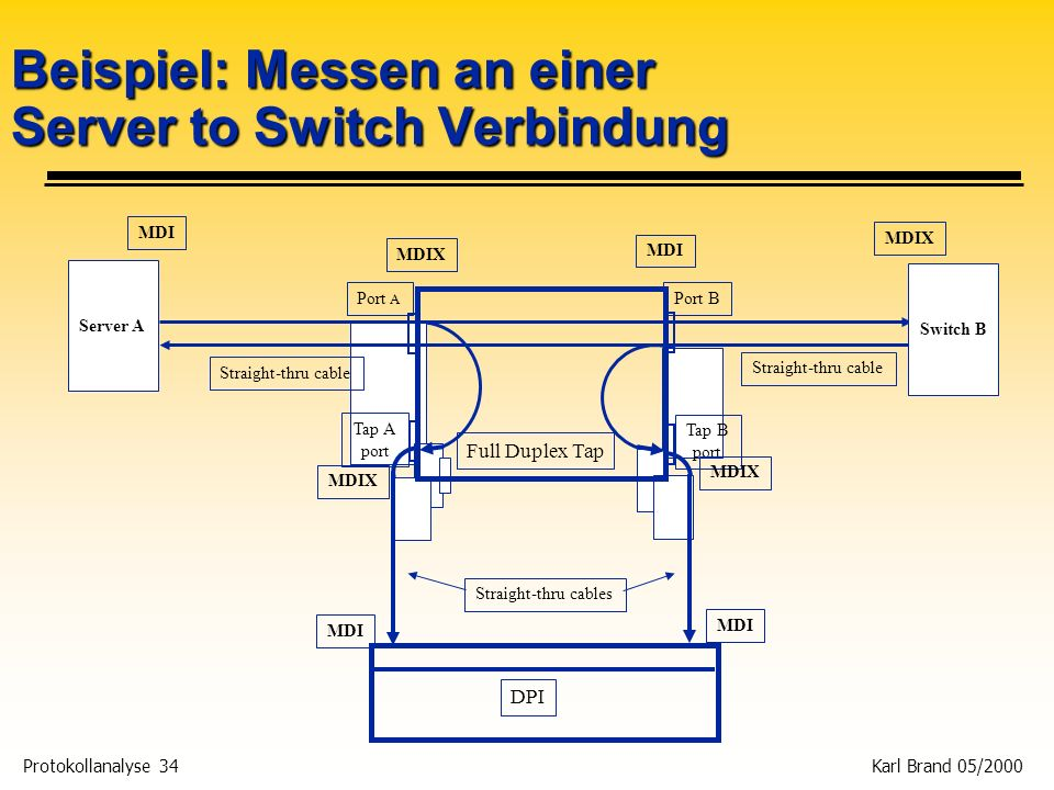 Protokollanalyse 34 Karl Brand 05/2000 Beispiel: Messen an einer Server to Switch Verbindung DPI Server A Switch B Tap B port Tap A port Port A Port B