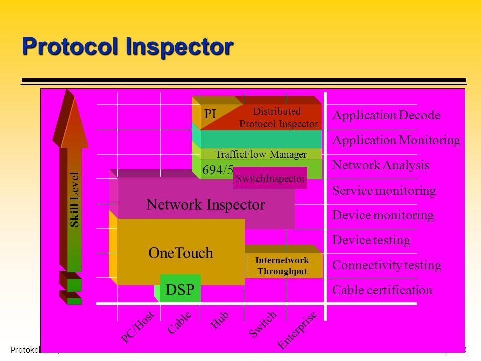 Protokollanalyse 4 Karl Brand 05/2000 Protocol Inspector Application Decode Application Monitoring Device monitoring Network Analysis Service monitori