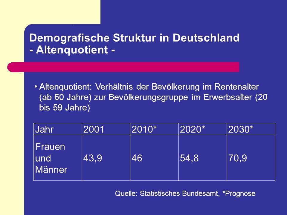 Demografische Struktur in Deutschland - Altenquotient - Jahr20012010*2020*2030* Frauen und Männer 43,94654,870,9 Quelle: Statistisches Bundesamt, *Pro