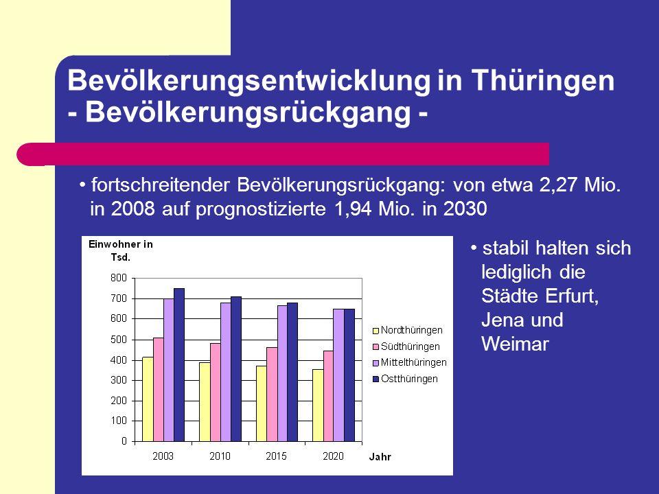 Bevölkerungsentwicklung in Thüringen - Bevölkerungsrückgang - fortschreitender Bevölkerungsrückgang: von etwa 2,27 Mio. in 2008 auf prognostizierte 1,
