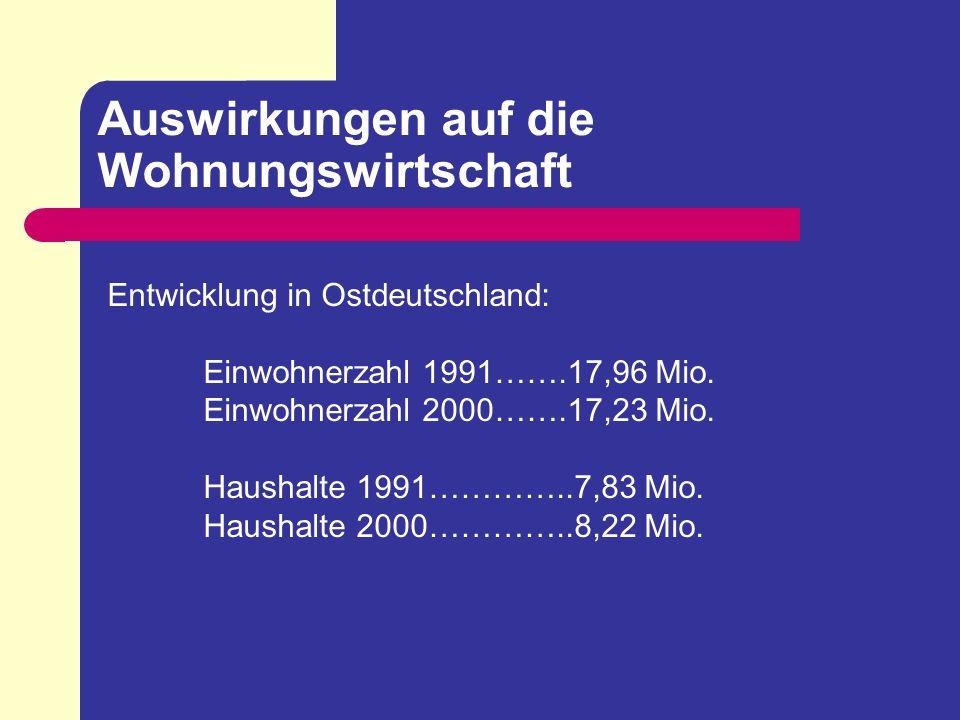 Auswirkungen auf die Wohnungswirtschaft Entwicklung in Ostdeutschland: Einwohnerzahl 1991…….17,96 Mio. Einwohnerzahl 2000…….17,23 Mio. Haushalte 1991…