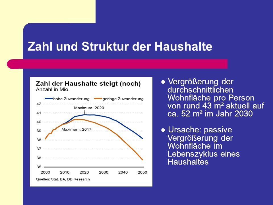 Zahl und Struktur der Haushalte Vergrößerung der durchschnittlichen Wohnfläche pro Person von rund 43 m² aktuell auf ca. 52 m² im Jahr 2030 Ursache: p