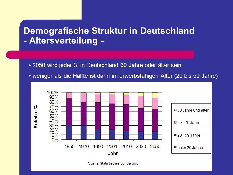 Demografische Struktur in Deutschland - Geburtenrate - Jahr1964200120092050* Neugeborene1.200.000790.000673.000575.000 Quelle: Statistisches Bundesamt, *Prognose Derzeitige Geburtenhäufigkeit: 1,4 Kinder pro Frau Erforderliches Bestandserhaltungsniveau: 2,1 Kinder pro Frau