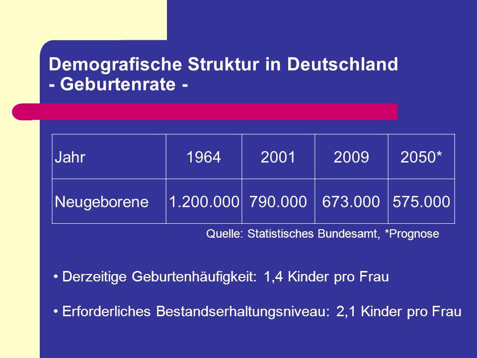 Demografische Struktur in Deutschland - Lebenserwartung - Jahr200120092050* Männer75,1176,5983,14 Frauen81,0781,7487,61 Quelle: Statistisches Bundesamt, *Prognose