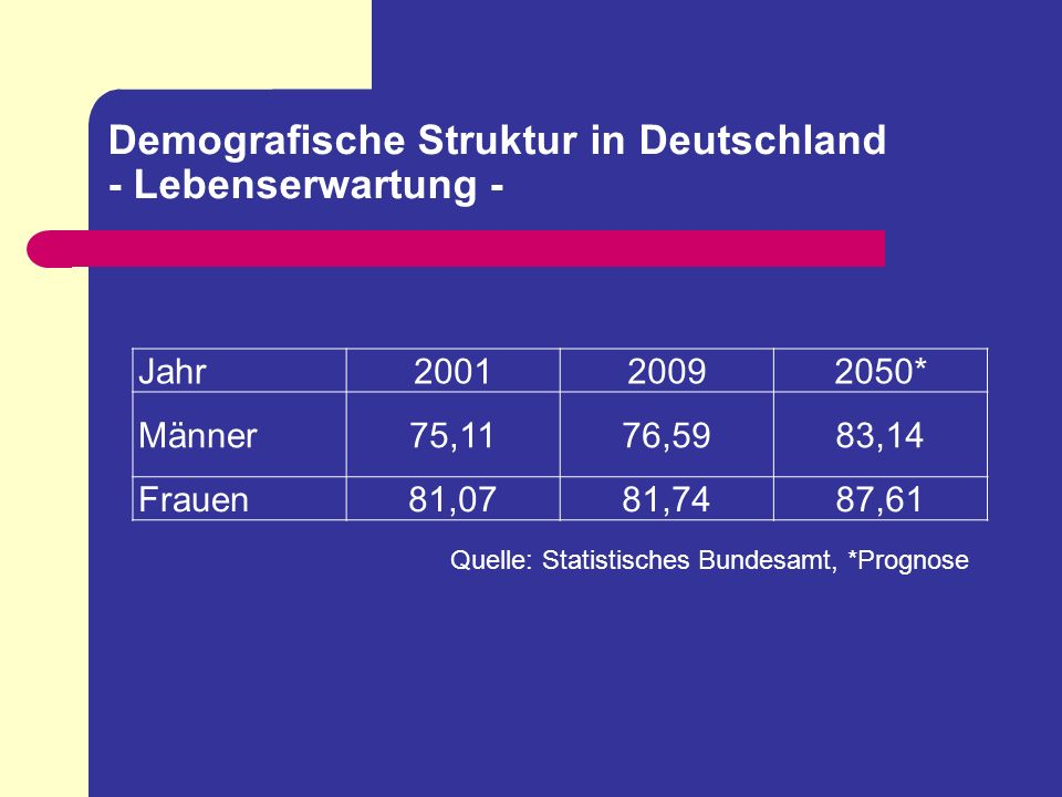 Demografische Struktur in Deutschland - Lebenserwartung - Jahr200120092050* Männer75,1176,5983,14 Frauen81,0781,7487,61 Quelle: Statistisches Bundesam