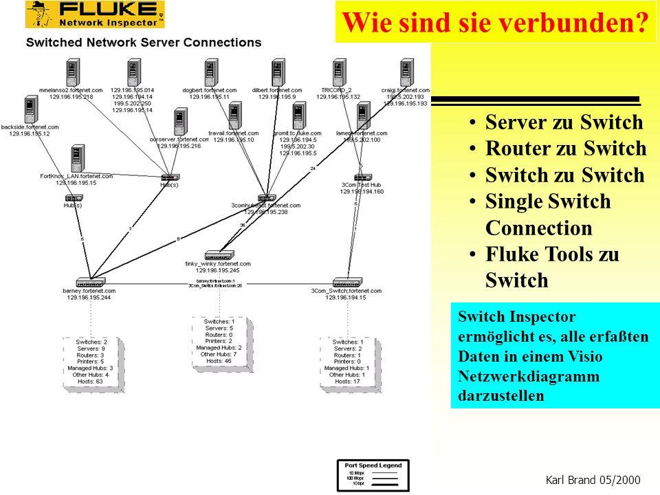 Karl Brand 05/2000 Switch Vision Suite 31 Switch Inspector ermöglicht es, alle erfaßten Daten in einem Visio Netzwerkdiagramm darzustellen Wie sind si