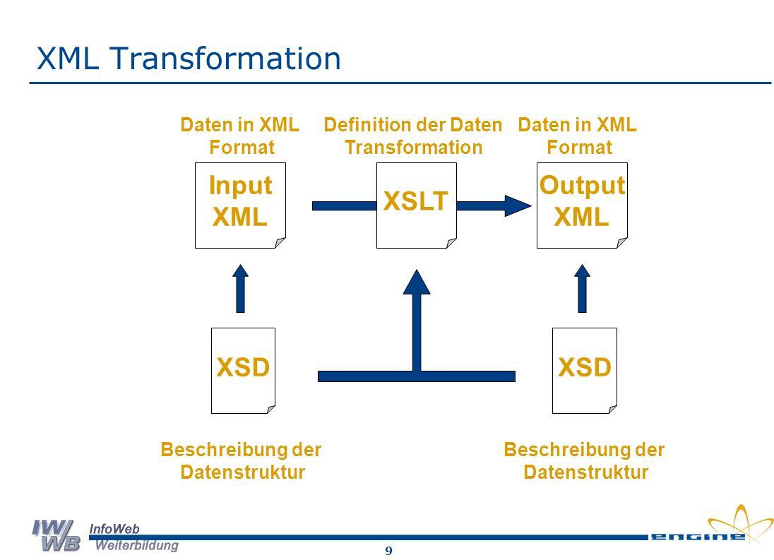 10 Input Beispiel XSD + XML-Daten <SeminarKatalog xmlns:xsi=http://www.w3.org/2000/10/XMLSchema-instancehttp://www.w3.org/2000/10/XMLSchema-instance xsi:noNamespaceSchemaLocation= SeminarKatalog1.xsd > SQL- Datenbankabfragesprache bios AG Brauhausstieg 15-17, 22041 Hamburg Datenbankgestütze Informationssysteme Denkträume - Frauenbildung 60443 Montabaur, Isarstr.