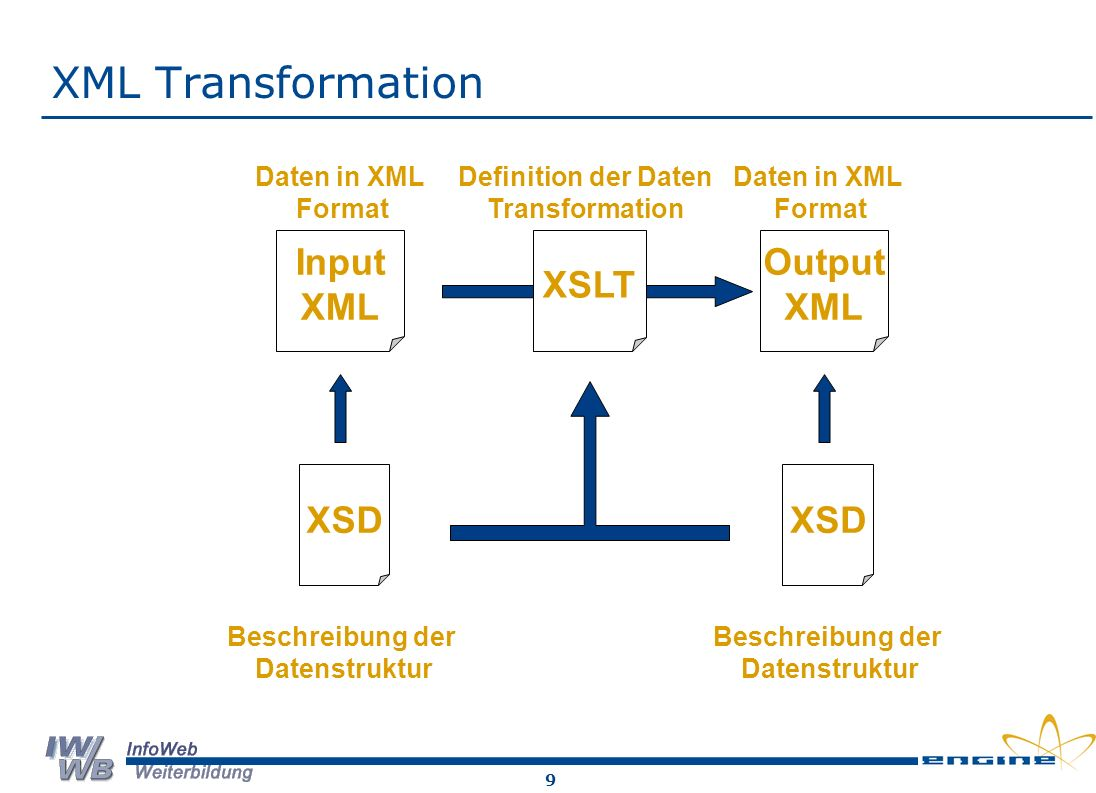 9 XML Transformation Input XML Output XML XSD Daten in XML Format Daten in XML Format Definition der Daten Transformation Beschreibung der Datenstruktur Beschreibung der Datenstruktur XSLT
