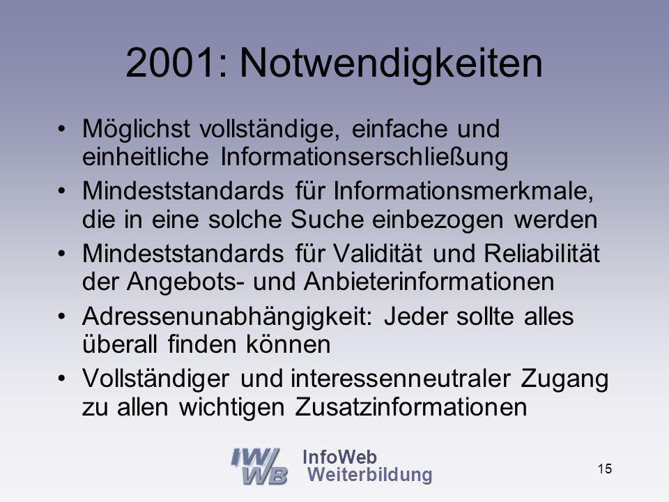 InfoWeb Weiterbildung 14 2001: Fazit Alles ist im Internet Es ist vom Zufall abhängig, ob jemand die für ihn richtige Datenbank findet Es ist unsicher, ob er einen Marktüberblick erhält oder nur eine Auswahl nach unklaren Kriterien Auch Berater können nur über das beraten, von dem sie wissen