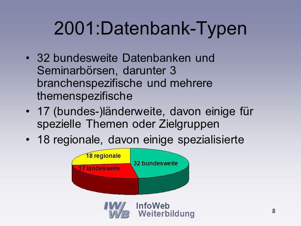 InfoWeb Weiterbildung 7 2001: 67 Datenbanken im Internet Seit 1995 erstmalig auch kommerzielle Weiterbildungsdatenbanken 24 kommerzielle, 43 öffentlich unterstützte Datenbanken 43 öffentliche 24 kommerzielle