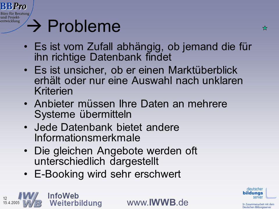 InfoWeb Weiterbildung 11 15.4.2005 www.IWWB.de Unterschiedliche regionale und thematische Bereiche Unterschiedliche inhaltliche und formale Strukturen Unterschiedliche technische Entwicklungen Unterschiedliche Such- und Anzeigemöglichkeiten Ausgangssituation: Mit ca.