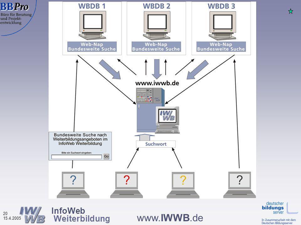 InfoWeb Weiterbildung 19 15.4.2005 www.IWWB.de Angebot selbstkonfigurierbarer Suchbanner bzw.