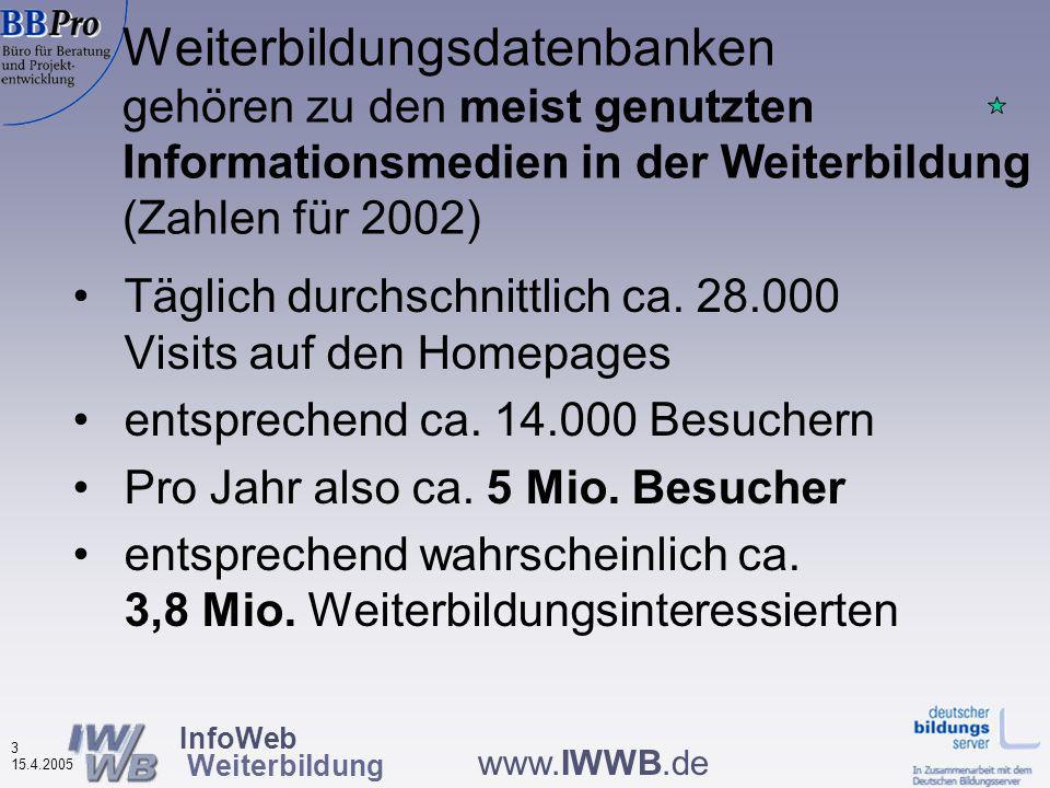 InfoWeb Weiterbildung 2 15.4.2005 www.IWWB.de In Deutschland 132 Weiterbildungsdatenbanken im Internet erreichbar (darunter 46 von privaten Betreibern, Stand 4/2005)