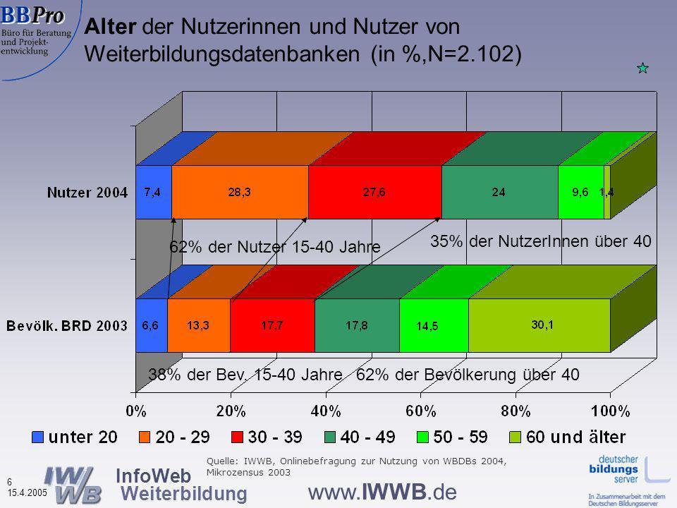 InfoWeb Weiterbildung 5 15.4.2005 www.IWWB.de Geschlecht der Nutzerinnen und Nutzer von Weiterbildungsdatenbanken (in %, N=2.118) Männer Frauen Mehr Frauen als Männer nutzen Weiterbil- dungsdaten- banken Quelle: IWWB, Onlinebefragung zur Nutzung von WBDBs 2004, Mikrozensus 2003