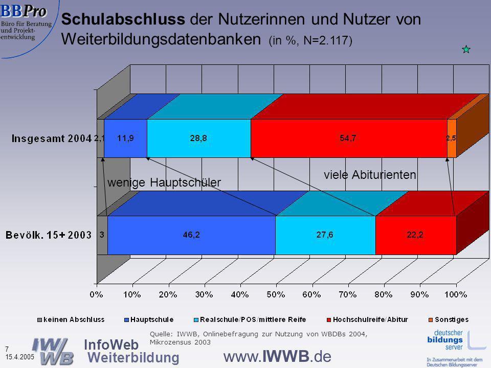 InfoWeb Weiterbildung 6 15.4.2005 www.IWWB.de Alter der Nutzerinnen und Nutzer von Weiterbildungsdatenbanken (in %,N=2.102) 38% der Bev.