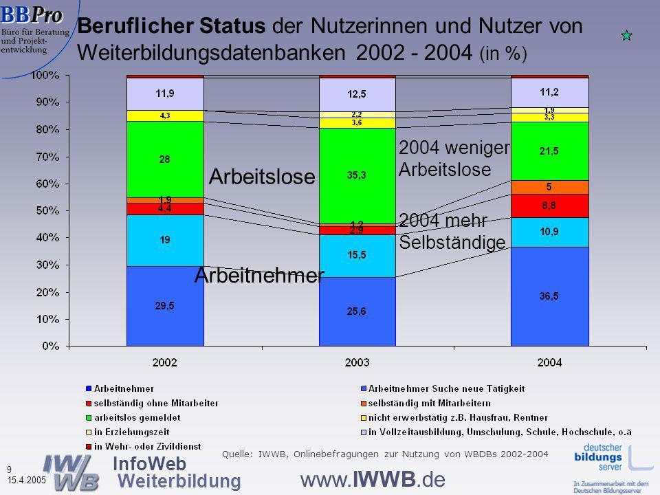 InfoWeb Weiterbildung 8 15.4.2005 www.IWWB.de Beruflicher Status der Nutzerinnen und Nutzer von Weiterbildungsdatenbanken nach Datenbanktypen (in %, N= 2.100) weniger Arbeitnehmer mehr Selbst.