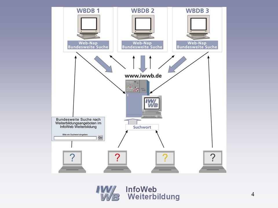 InfoWeb Weiterbildung 3 Vernetzung der vorhandenen Informationssysteme Jeder findet überall Zugang zu allen Informationen ( Webnapping)
