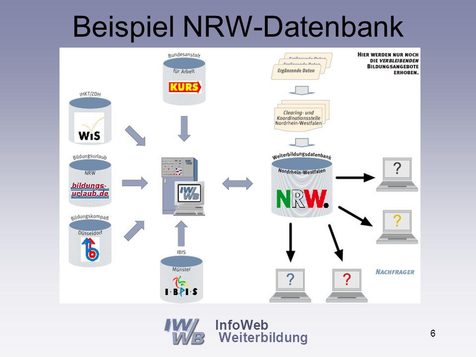 5 Vereinfachung des Aufbaus neuer regionaler Informationsysteme Es müssen nur noch die Informationen ergänzt werden, die noch nicht von anderen erhoben wurden Vermeidung von Doppelerhebungen (=Vereinfachte Erhebung für alle Datenbanken) Erhebliche Kostenreduzierung