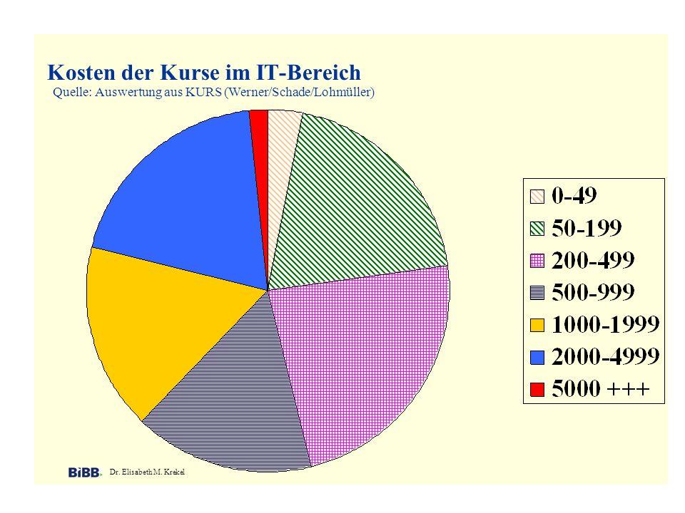 Kosten der Kurse im IT-Bereich Dr. Elisabeth M. Krekel Quelle: Auswertung aus KURS (Werner/Schade/Lohmüller)