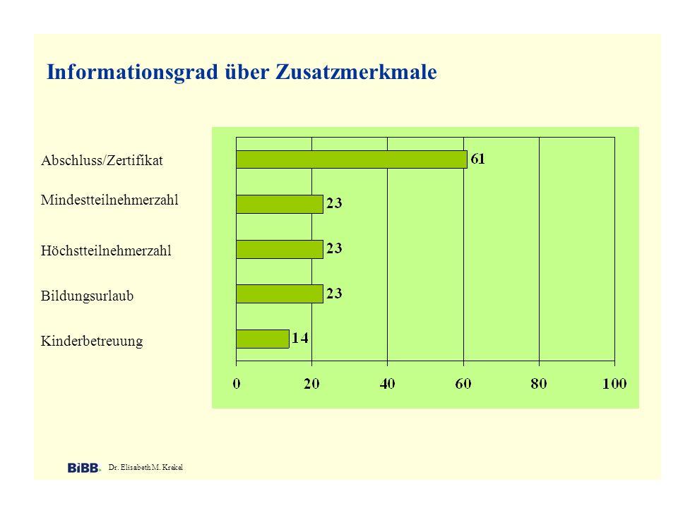 Informationsgrad über Zusatzmerkmale Dr. Elisabeth M. Krekel Abschluss/Zertifikat Mindestteilnehmerzahl Höchstteilnehmerzahl Bildungsurlaub Kinderbetr