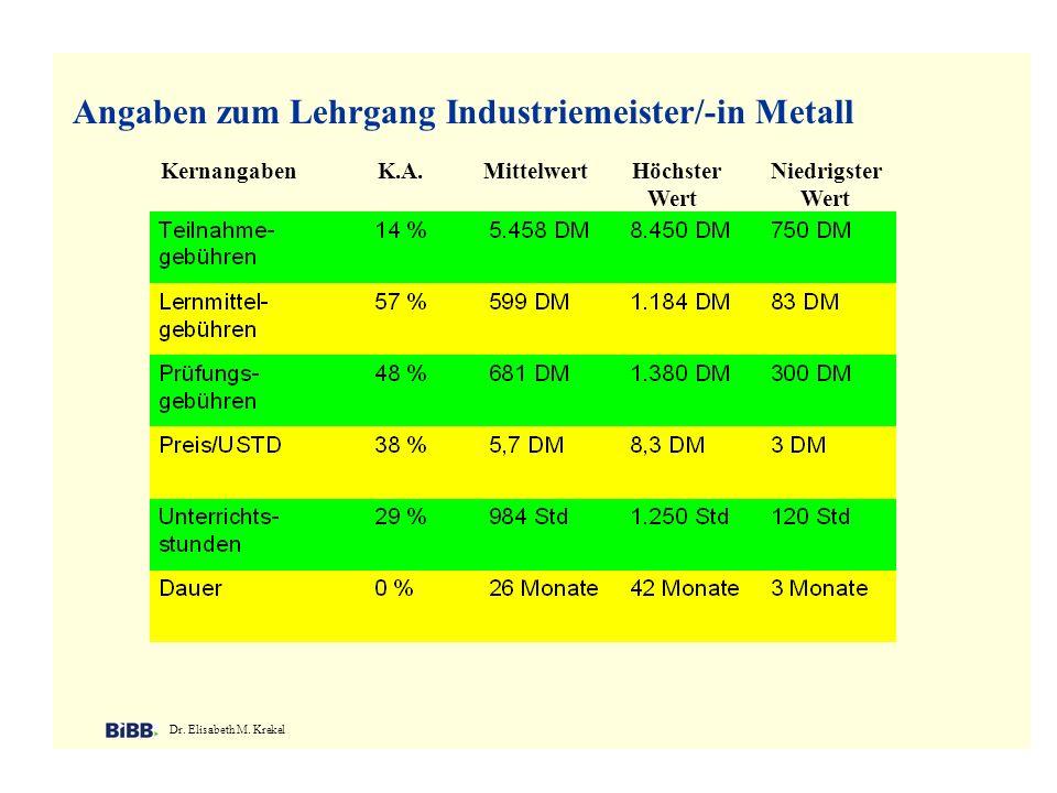 Angaben zum Lehrgang Industriemeister/-in Metall Dr. Elisabeth M. Krekel Kernangaben K.A. Mittelwert Höchster Niedrigster Wert Wert