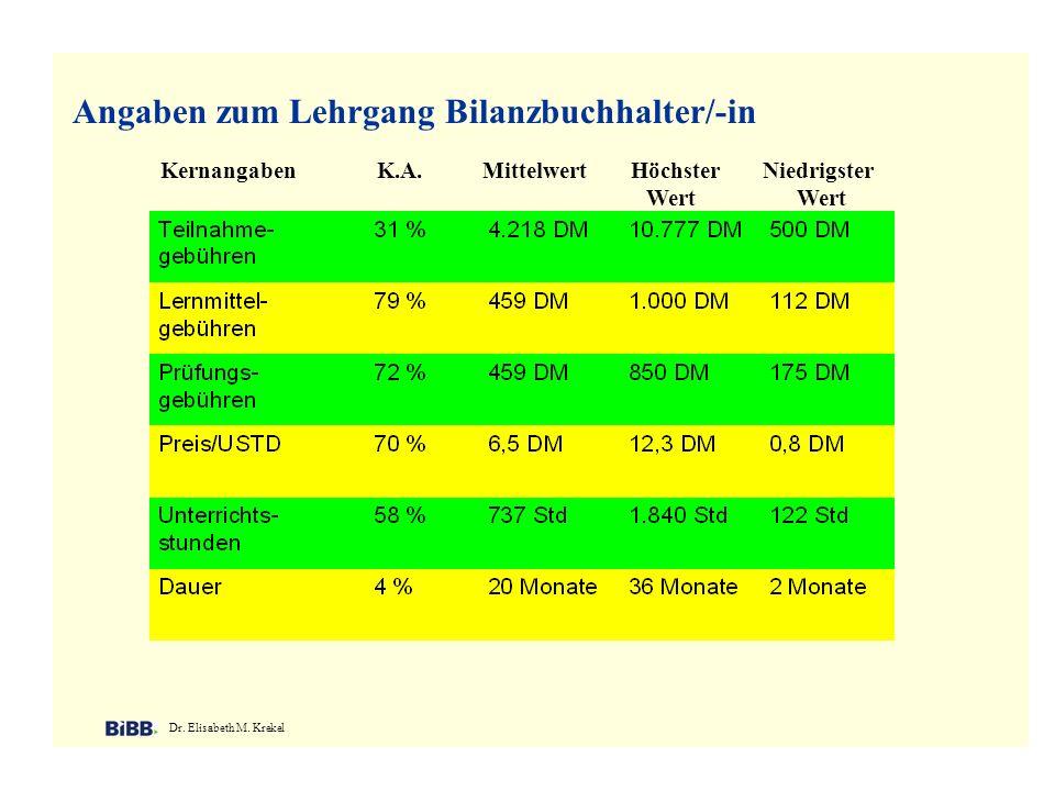 Angaben zum Lehrgang Bilanzbuchhalter/-in Dr. Elisabeth M. Krekel Kernangaben K.A. Mittelwert Höchster Niedrigster Wert Wert