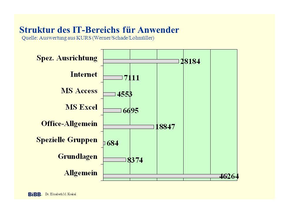 Struktur des IT-Bereichs für Anwender Dr. Elisabeth M. Krekel Quelle: Auswertung aus KURS (Werner/Schade/Lohmüller)