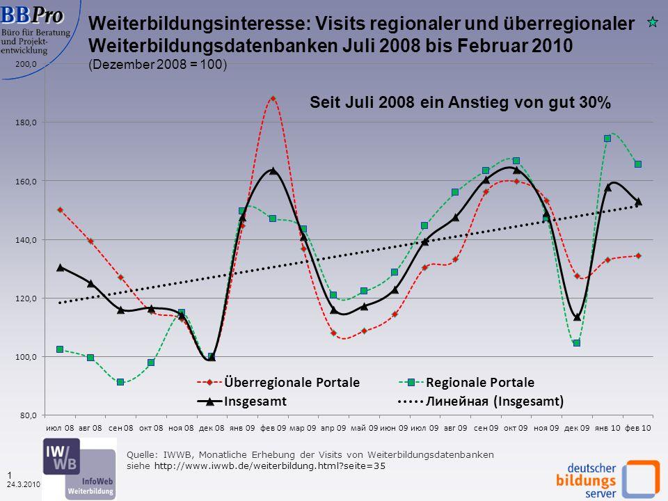 0 24.3.2010 Nutzung von Weiterbildungsdatenbanken 2010 Wolfgang Plum BBPro - Büro für Beratung und Projektentwicklung Leverkusenstr. 13, 22761 Hamburg
