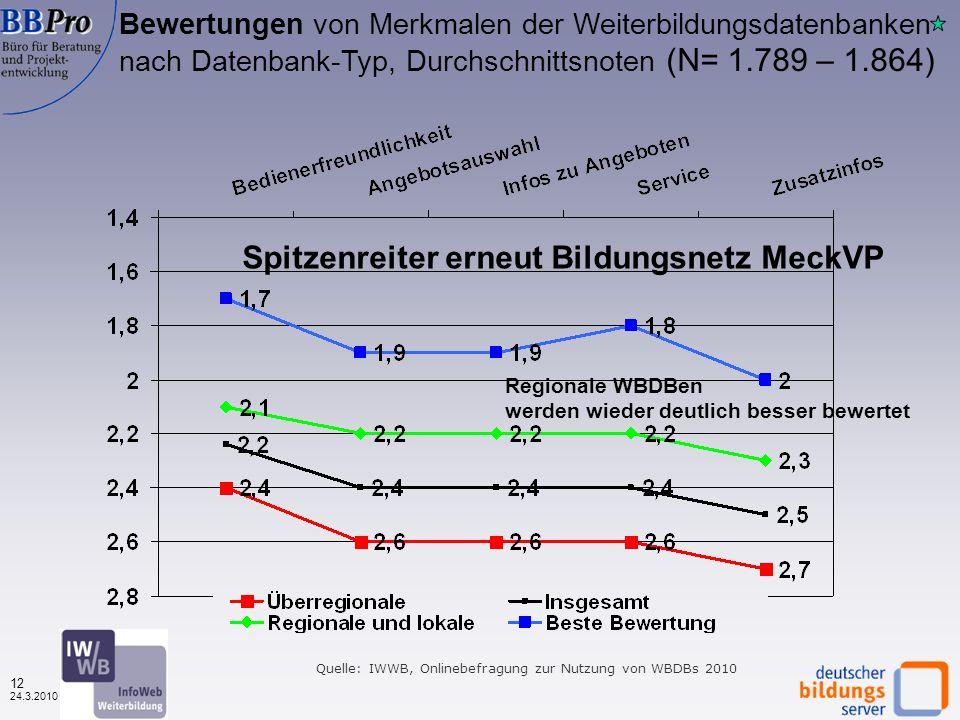 11 24.3.2010 Bewertungen von Merkmalen der Weiterbildungsdatenbanken 2003 - 2010, Durchschnittsnoten (in 2010 geänderter Fragetext, N= variabel) Quelle: IWWB, Onlinebefragung zur Nutzung von WBDBs 2003 - 2010 In 2010 beste Bewertung in der Bedienerfreunlichkeit, die anderen Merkmale etwas schlechter als 2009