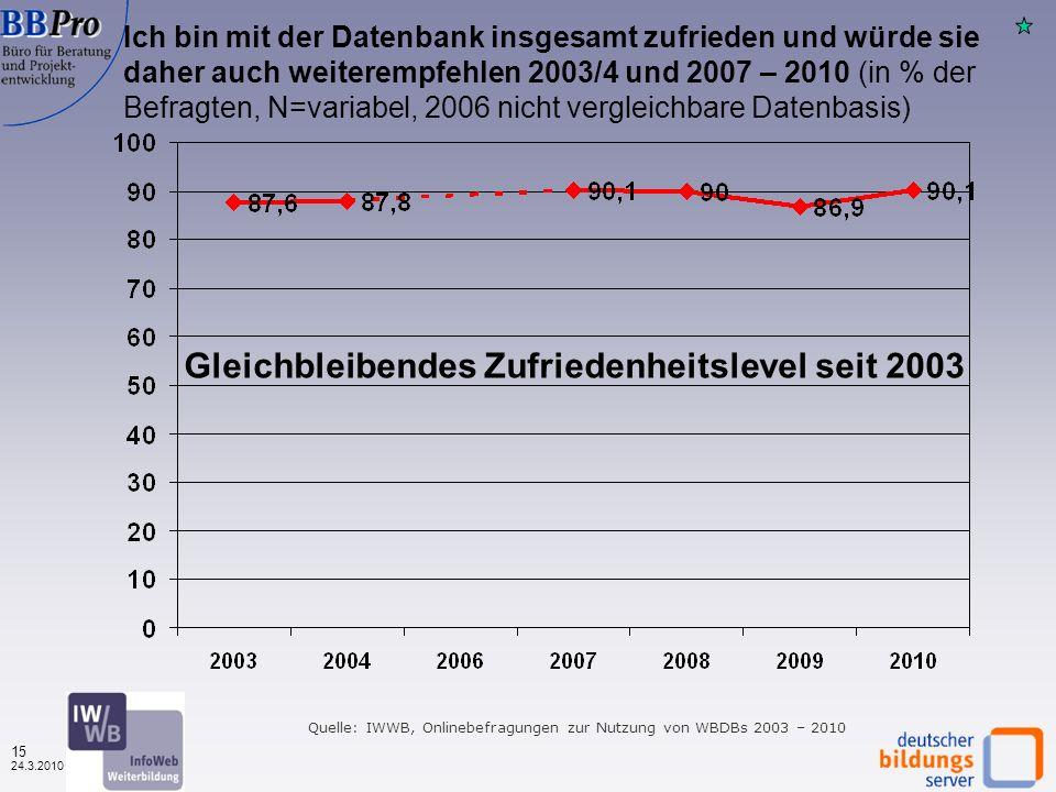 14 24.3.2010 Quelle: IWWB, Onlinebefragung zur Nutzung von WBDBs 2010 Die Suchergebnisse passen zu meiner Suche Nach Finanzierungstyp (in %, N=1.614) Kaum Unterschiede zwischen privat und öffentlich finanzierten (78,5% gegenüber 80% positiv)