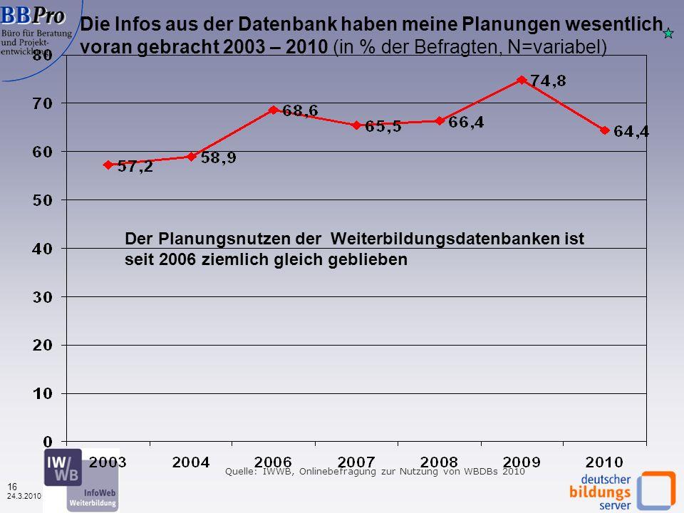 15 24.3.2010 Ich bin mit der Datenbank insgesamt zufrieden und würde sie daher auch weiterempfehlen 2003/4 und 2007 – 2010 (in % der Befragten, N=variabel, 2006 nicht vergleichbare Datenbasis) Quelle: IWWB, Onlinebefragungen zur Nutzung von WBDBs 2003 – 2010 Gleichbleibendes Zufriedenheitslevel seit 2003