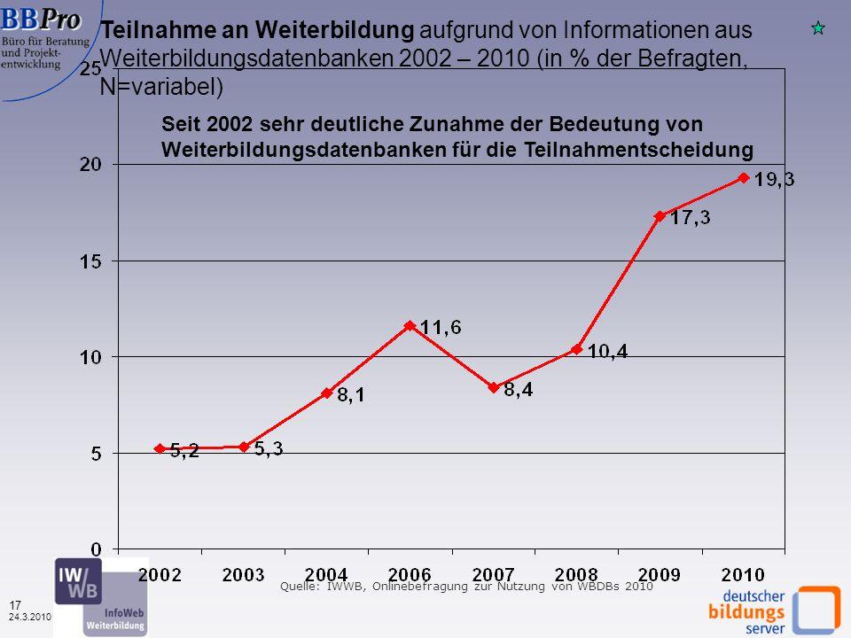 16 24.3.2010 Die Infos aus der Datenbank haben meine Planungen wesentlich voran gebracht 2003 – 2010 (in % der Befragten, N=variabel) Quelle: IWWB, Onlinebefragung zur Nutzung von WBDBs 2010 Der Planungsnutzen der Weiterbildungsdatenbanken ist seit 2006 ziemlich gleich geblieben