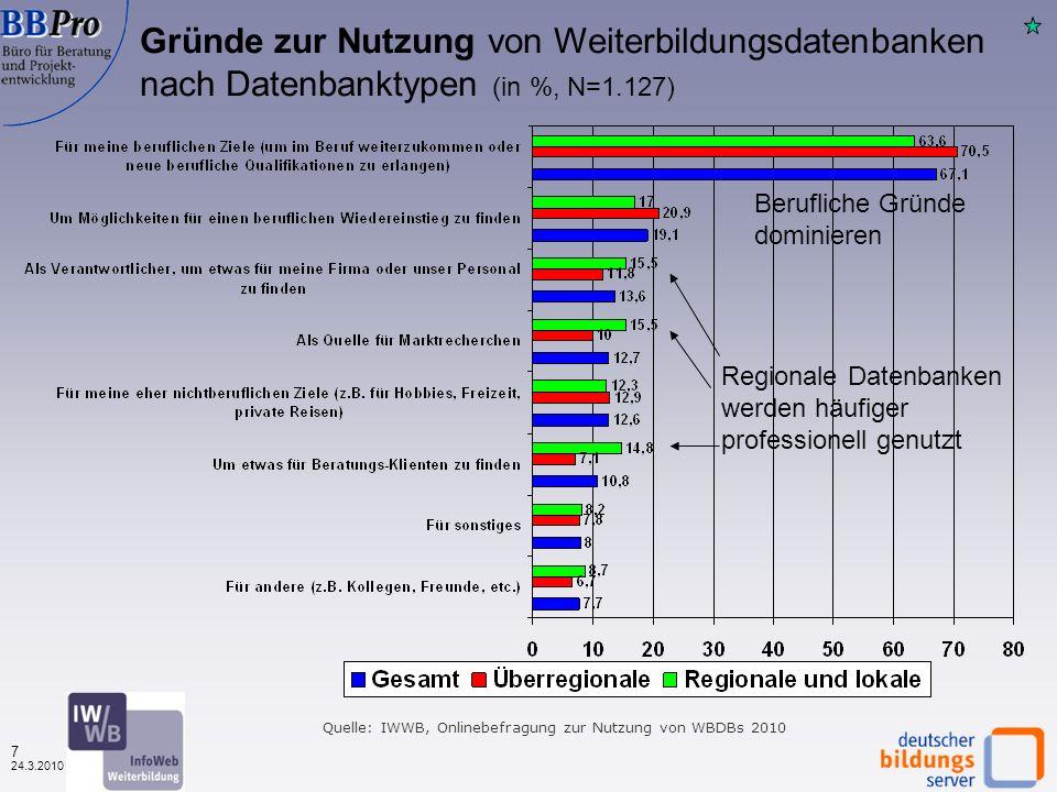 6 24.3.2010 Wodurch von der Datenbank erfahren? Nach Datenbanktypen (in %, N=4.312) Quelle: IWWB, Onlinebefragung zur Nutzung von WBDBs 2010 Wie 2009: