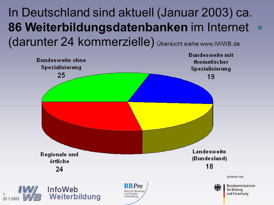InfoWeb Weiterbildung 0 29.1.2003 Wolfgang Plum, Hamburg www.IWWB.de Stresemannstr.