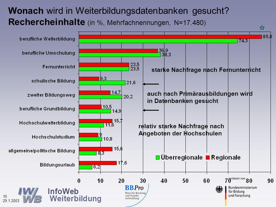 InfoWeb Weiterbildung 9 29.1.2003 Nutzung anderer Informationsquellen nach Datenbanktypen (in %, Mehrfachnennungen, N=16.545) Bei regionalen Datenbanken werden häufiger andere Infoquellen ergänzt