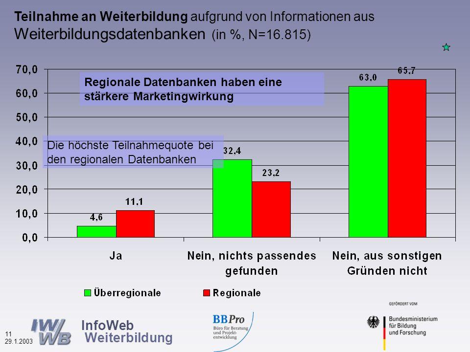 InfoWeb Weiterbildung 10 29.1.2003 Wonach wird in Weiterbildungsdatenbanken gesucht.