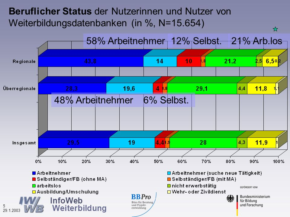 InfoWeb Weiterbildung 4 29.1.2003 Geschlecht der Nutzerinnen und Nutzer von Weiterbildungsdatenbanken (in %, N=17.402) Mehr Frauen als Männer