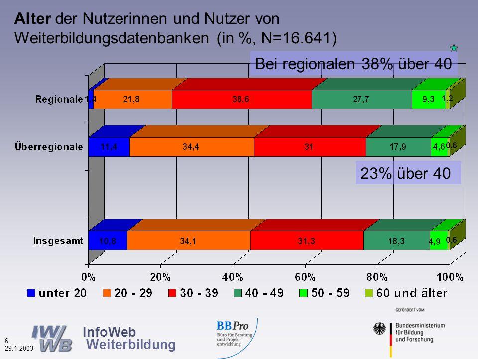 InfoWeb Weiterbildung 5 29.1.2003 Beruflicher Status der Nutzerinnen und Nutzer von Weiterbildungsdatenbanken (in %, N=15.654) 48% Arbeitnehmer 58% Arbeitnehmer12% Selbst.21% Arb.los 6% Selbst.