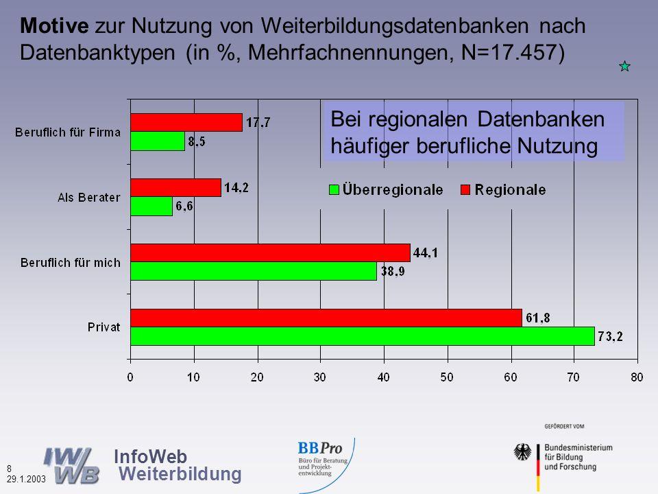 InfoWeb Weiterbildung 7 29.1.2003 Internetpraxis der Nutzerinnen und Nutzer von Weiterbildungsdatenbanken (in %, N=17.517) 93% mindestens mehrmals/Woche 87% min.