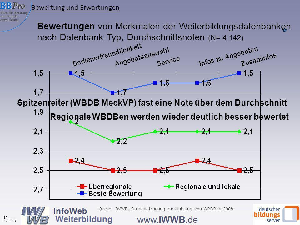 Bewertungen von Merkmalen der Weiterbildungsdatenbanken nach Datenbank-Typ, Durchschnittsnoten (N= 4.142) Regionale WBDBen werden wieder deutlich besser bewertet Quelle: IWWB, Onlinebefragung zur Nutzung von WBDBen 2008 Bewertung und Erwartungen 12.3.08 11 Spitzenreiter (WBDB MeckVP) fast eine Note über dem Durchschnitt